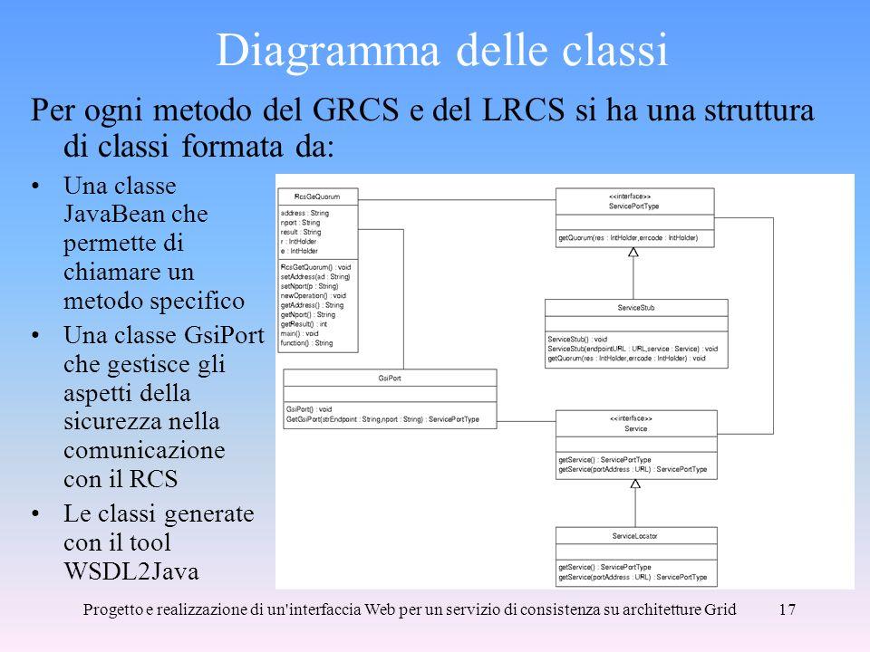 Progetto e realizzazione di un interfaccia Web per un servizio di consistenza su architetture Grid17 Diagramma delle classi Per ogni metodo del GRCS e del LRCS si ha una struttura di classi formata da: Una classe JavaBean che permette di chiamare un metodo specifico Una classe GsiPort che gestisce gli aspetti della sicurezza nella comunicazione con il RCS Le classi generate con il tool WSDL2Java
