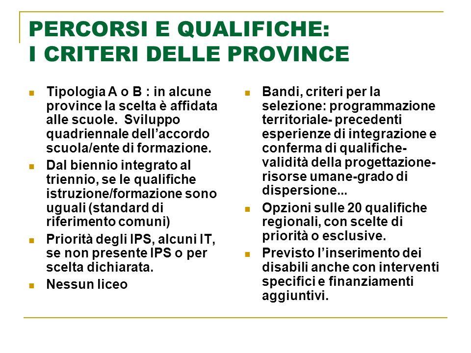 PERCORSI E QUALIFICHE: I CRITERI DELLE PROVINCE Tipologia A o B : in alcune province la scelta è affidata alle scuole.