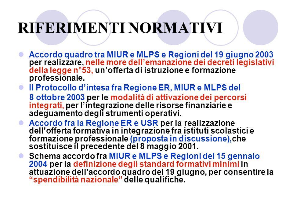 RIFERIMENTI NORMATIVI Accordo quadro tra MIUR e MLPS e Regioni del 19 giugno 2003 per realizzare, nelle more dellemanazione dei decreti legislativi della legge n°53, unofferta di istruzione e formazione professionale.