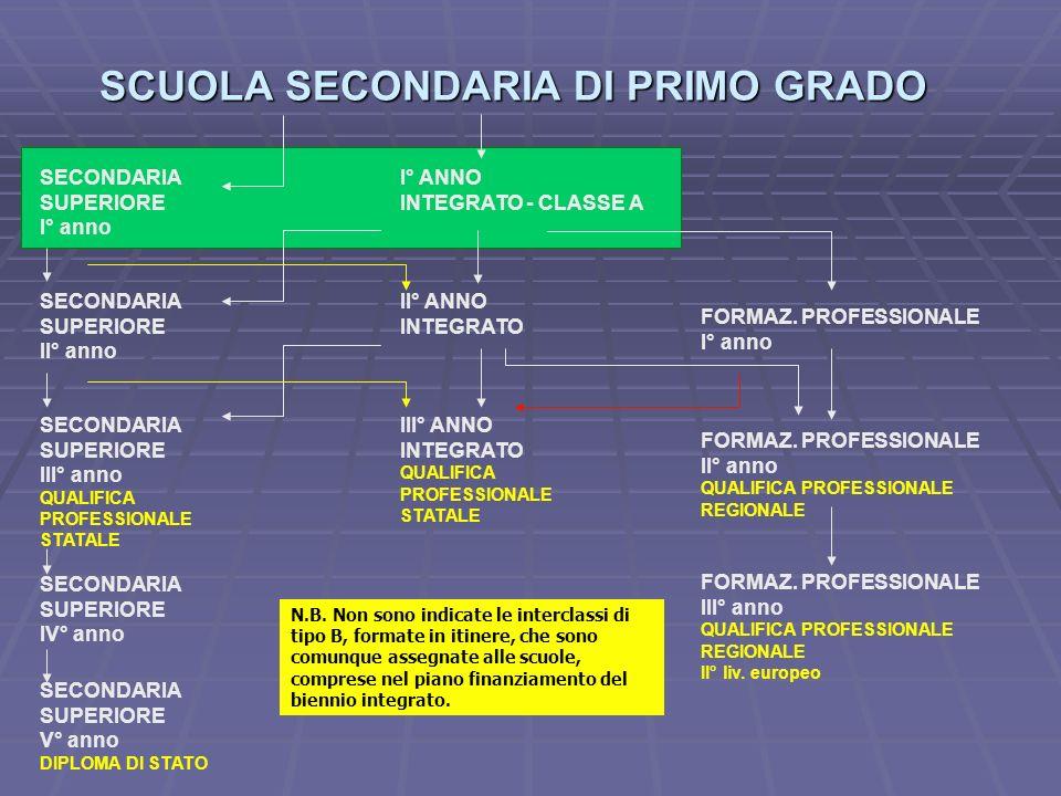 N.B. Non sono indicate le interclassi di tipo B, formate in itinere, che sono comunque assegnate alle scuole, comprese nel piano finanziamento del bie
