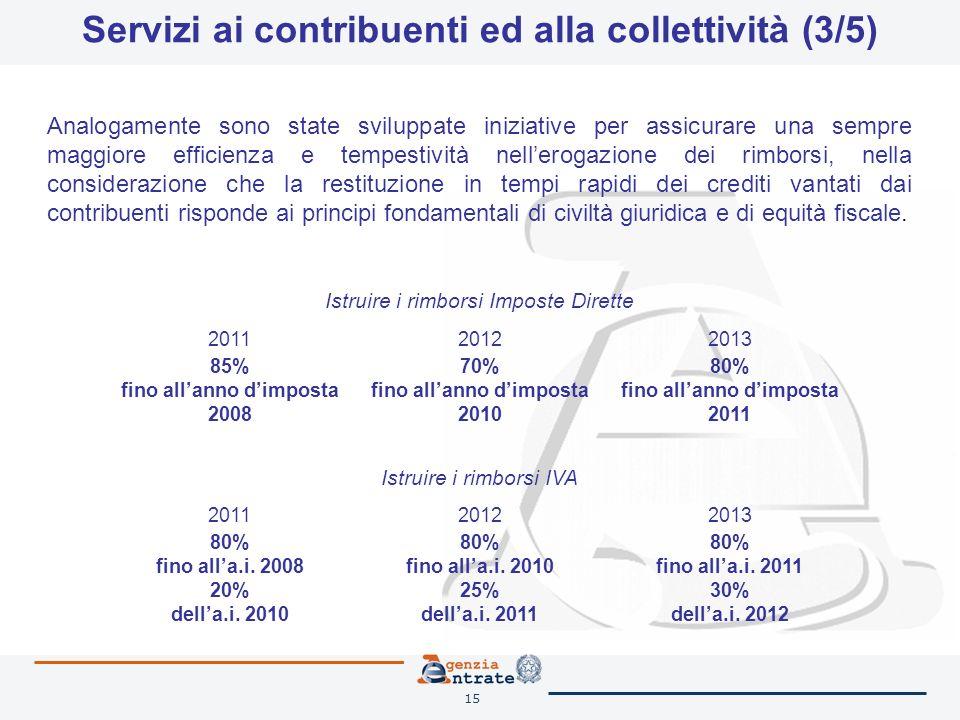 15 Servizi ai contribuenti ed alla collettività (3/5) Istruire i rimborsi Imposte Dirette 201120122013 85% fino allanno dimposta 2008 70% fino allanno dimposta 2010 80% fino allanno dimposta 2011 Istruire i rimborsi IVA 201120122013 80% fino alla.i.