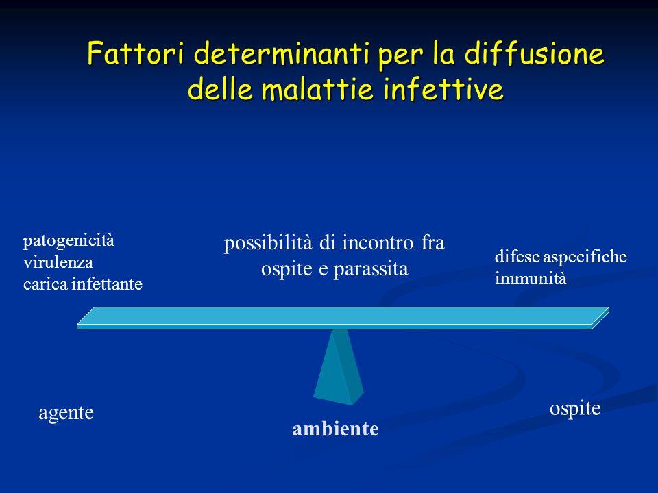 agente ambiente ospite patogenicità virulenza carica infettante difese aspecifiche immunità possibilità di incontro fra ospite e parassita Fattori det