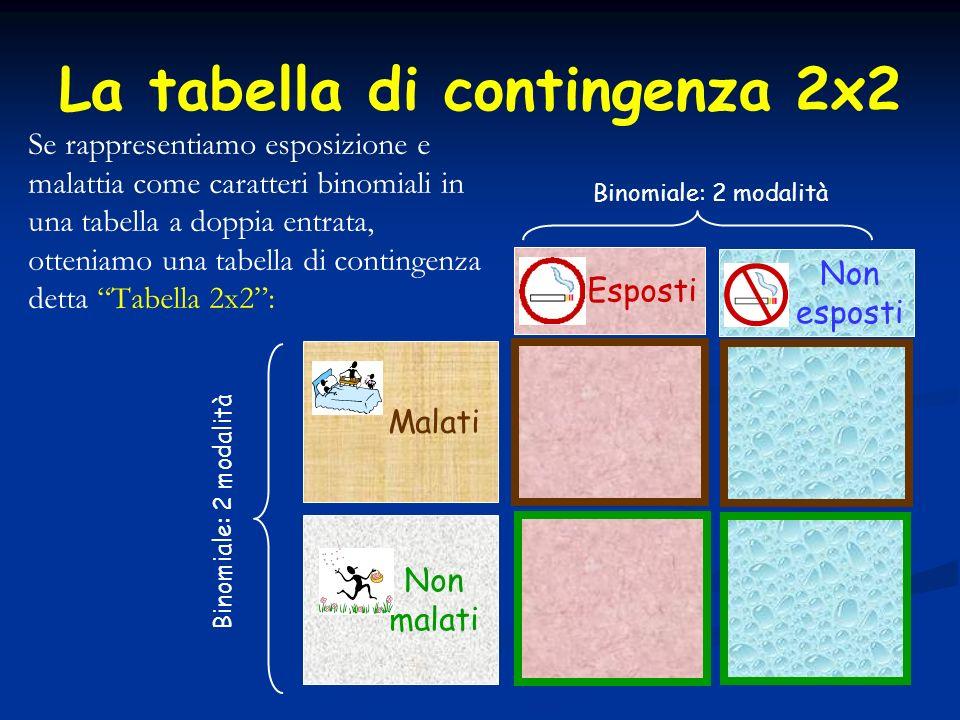 La tabella di contingenza 2x2 Se rappresentiamo esposizione e malattia come caratteri binomiali in una tabella a doppia entrata, otteniamo una tabella di contingenza detta Tabella 2x2: Esposti Non esposti Malati Non malati Binomiale: 2 modalità