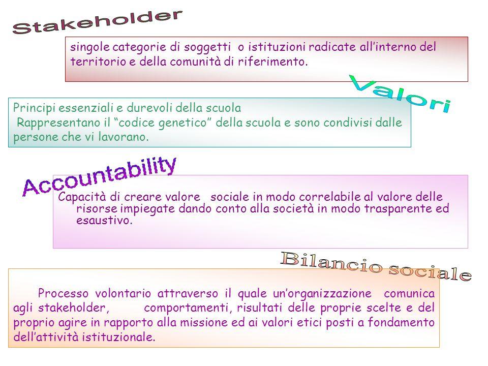 singole categorie di soggetti o istituzioni radicate allinterno del territorio e della comunità di riferimento. Principi essenziali e durevoli della s