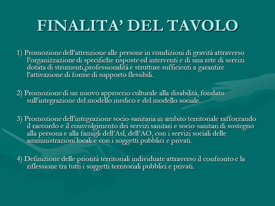 FINALITA DEL TAVOLO 1) Promozione dellattenzione alle persone in condizioni di gravità attraverso lorganizzazione di specifiche risposte ed interventi