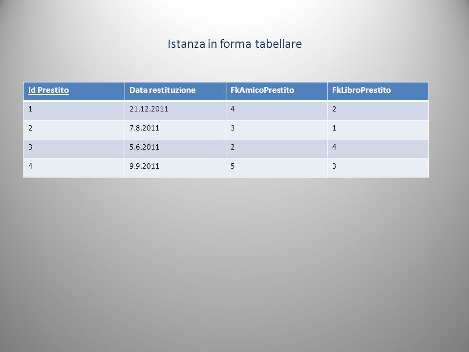 Id PrestitoData restituzioneFkAmicoPrestitoFkLibroPrestito 121.12.201142 27.8.201131 35.6.201124 49.9.201153 Istanza in forma tabellare