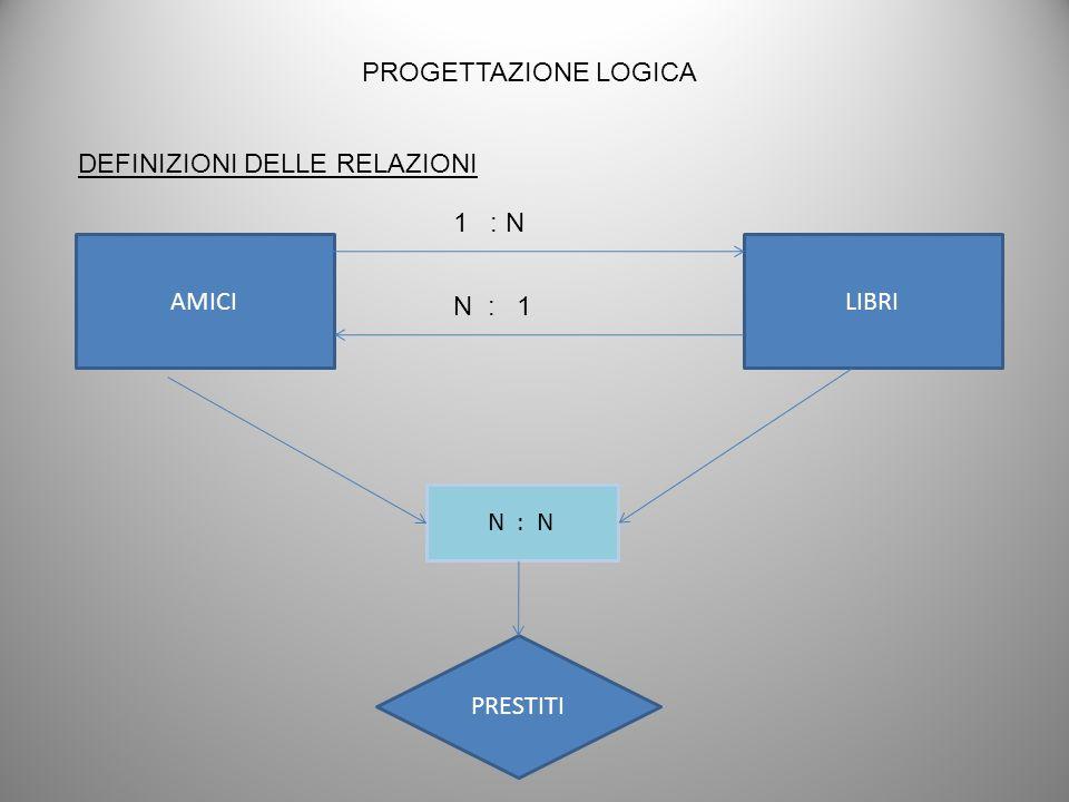 PROGETTAZIONE LOGICA DEFINIZIONI DELLE RELAZIONI AMICILIBRI 1 : N N : 1 N : N PRESTITI
