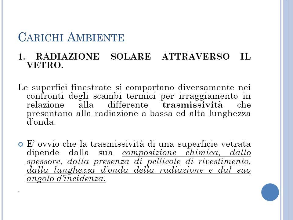 C ARICHI A MBIENTE 1.RADIAZIONE SOLARE ATTRAVERSO IL VETRO.