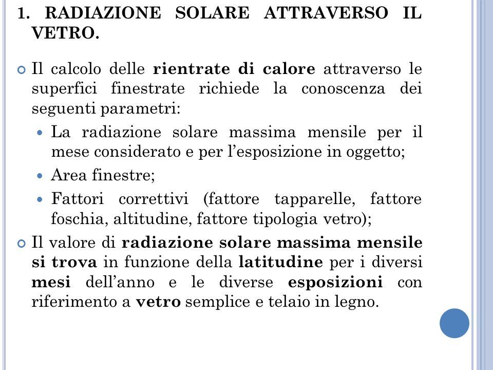 1.RADIAZIONE SOLARE ATTRAVERSO IL VETRO.