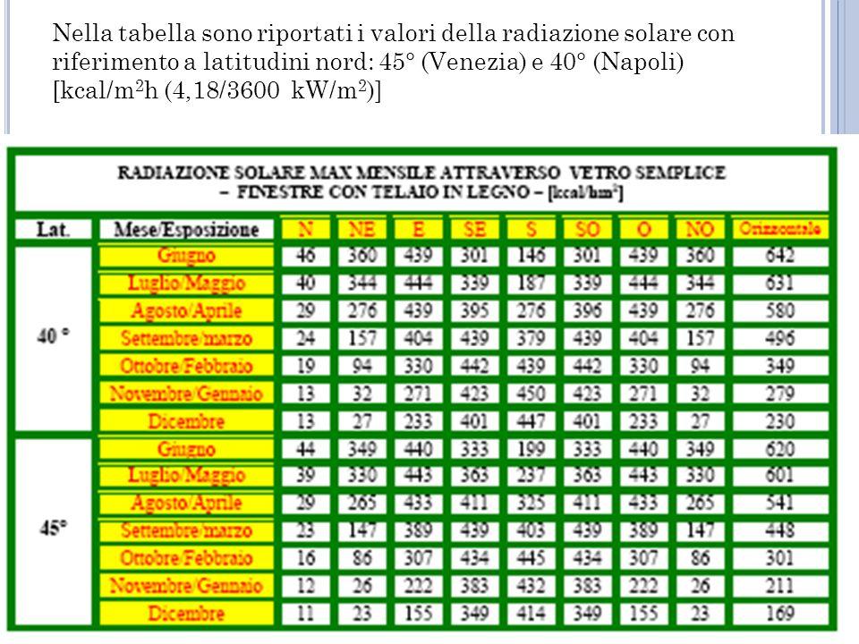 Nella tabella sono riportati i valori della radiazione solare con riferimento a latitudini nord: 45° (Venezia) e 40° (Napoli) [kcal/m 2 h (4,18/3600 kW/m 2 )]