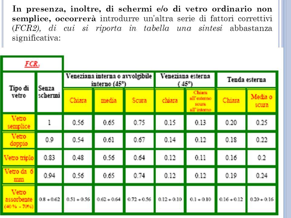In presenza, inoltre, di schermi e/o di vetro ordinario non semplice, occorrerà introdurre unaltra serie di fattori correttivi ( FCR2), di cui si riporta in tabella una sintesi abbastanza significativa:
