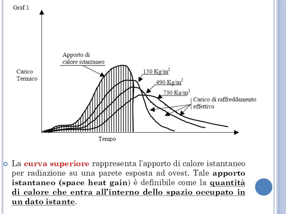 La curva superiore rappresenta lapporto di calore istantaneo per radiazione su una parete esposta ad ovest.