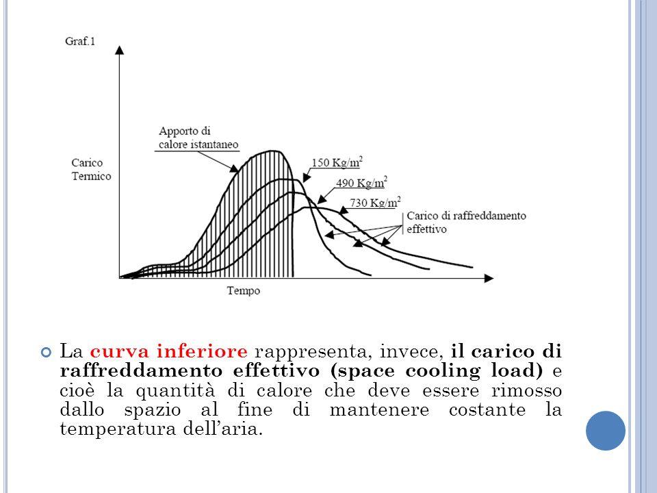 La curva inferiore rappresenta, invece, il carico di raffreddamento effettivo (space cooling load) e cioè la quantità di calore che deve essere rimosso dallo spazio al fine di mantenere costante la temperatura dellaria.