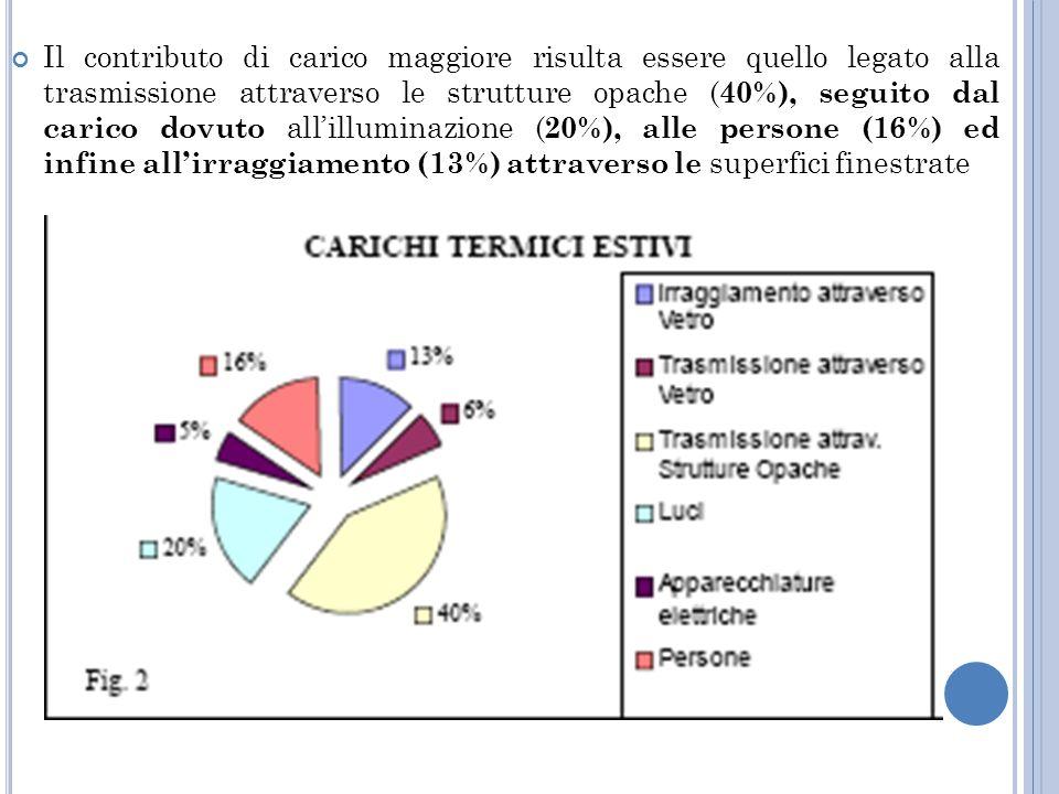 Il contributo di carico maggiore risulta essere quello legato alla trasmissione attraverso le strutture opache ( 40%), seguito dal carico dovuto allilluminazione ( 20%), alle persone (16%) ed infine allirraggiamento (13%) attraverso le superfici finestrate