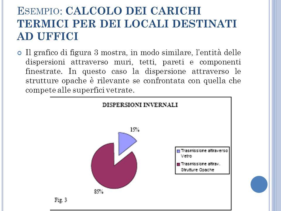 E SEMPIO : CALCOLO DEI CARICHI TERMICI PER DEI LOCALI DESTINATI AD UFFICI Il grafico di figura 3 mostra, in modo similare, lentità delle dispersioni attraverso muri, tetti, pareti e componenti finestrate.