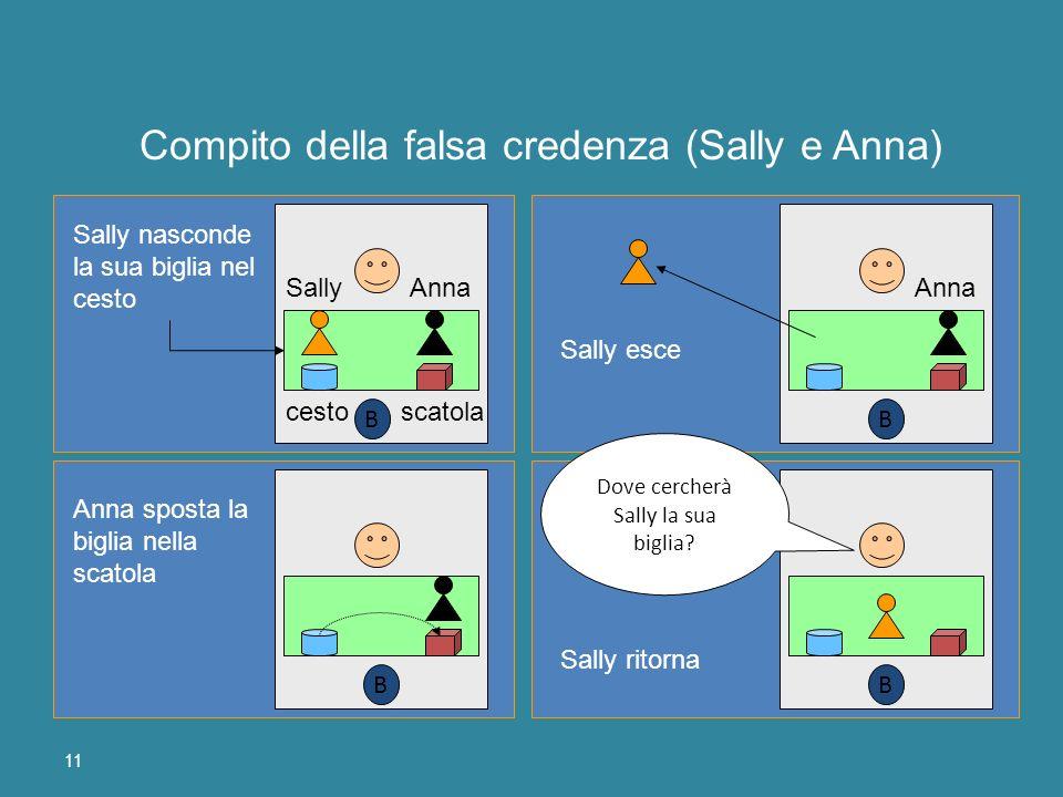 11 SallyAnna cestoscatola Sally nasconde la sua biglia nel cesto Anna Sally esce Anna sposta la biglia nella scatola Sally ritorna Dove cercherà Sally