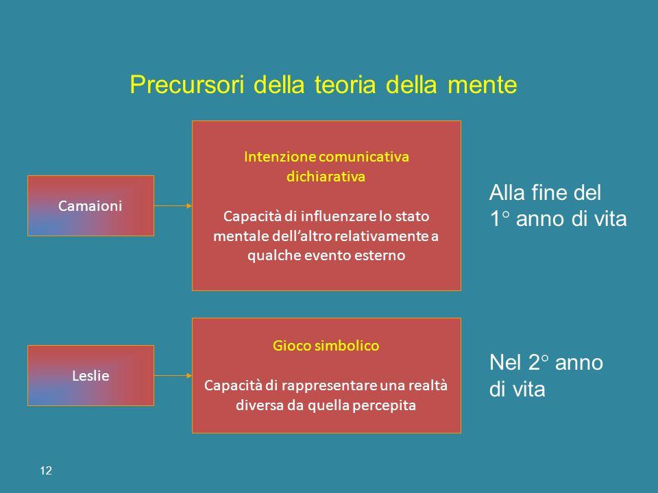 12 Leslie Camaioni Gioco simbolico Capacità di rappresentare una realtà diversa da quella percepita Intenzione comunicativa dichiarativa Capacità di i
