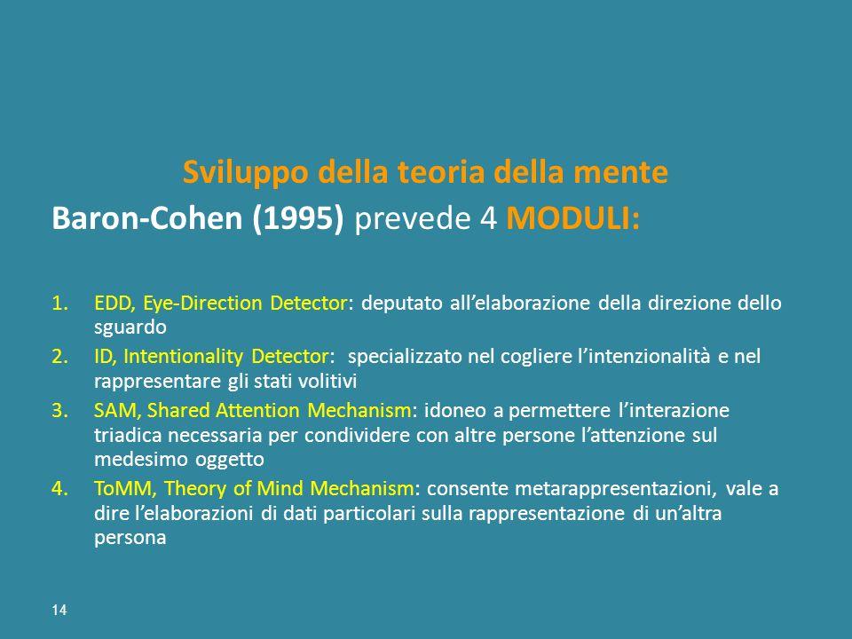 14 Sviluppo della teoria della mente Baron-Cohen (1995) prevede 4 MODULI: 1.EDD, Eye-Direction Detector: deputato allelaborazione della direzione dell