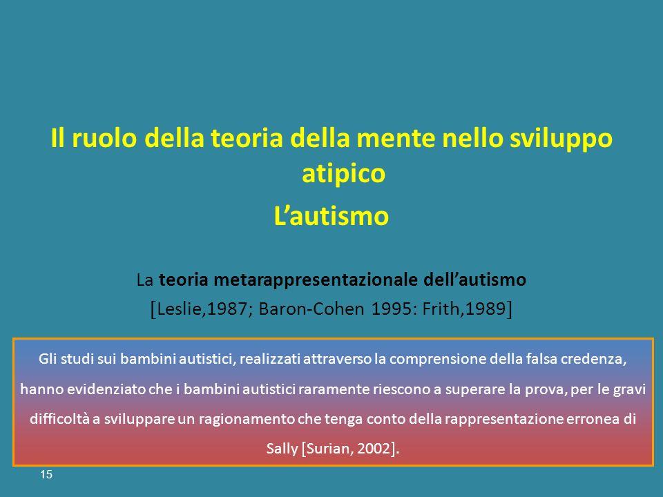 15 Il ruolo della teoria della mente nello sviluppo atipico Lautismo La teoria metarappresentazionale dellautismo Leslie,1987; Baron-Cohen 1995: Frith