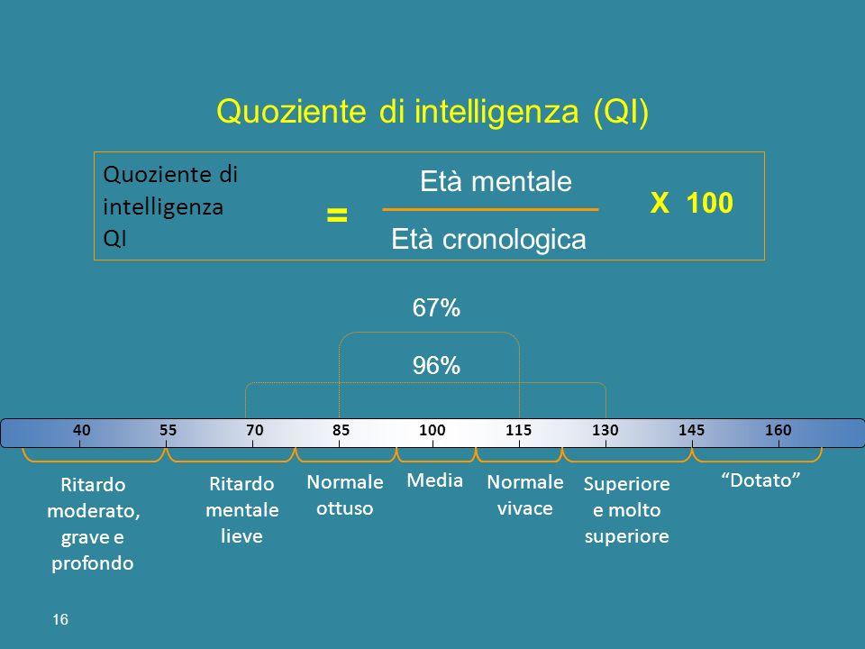 16 100 40557085100115130145160 Media Quoziente di intelligenza QI = Età cronologica Età mentale X 100 Normale vivace Normale ottuso Ritardo mentale li