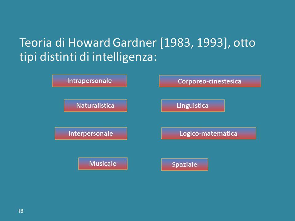 18 Teoria di Howard Gardner [1983, 1993], otto tipi distinti di intelligenza: Linguistica Musicale Logico-matematica Spaziale Corporeo-cinestesica Int
