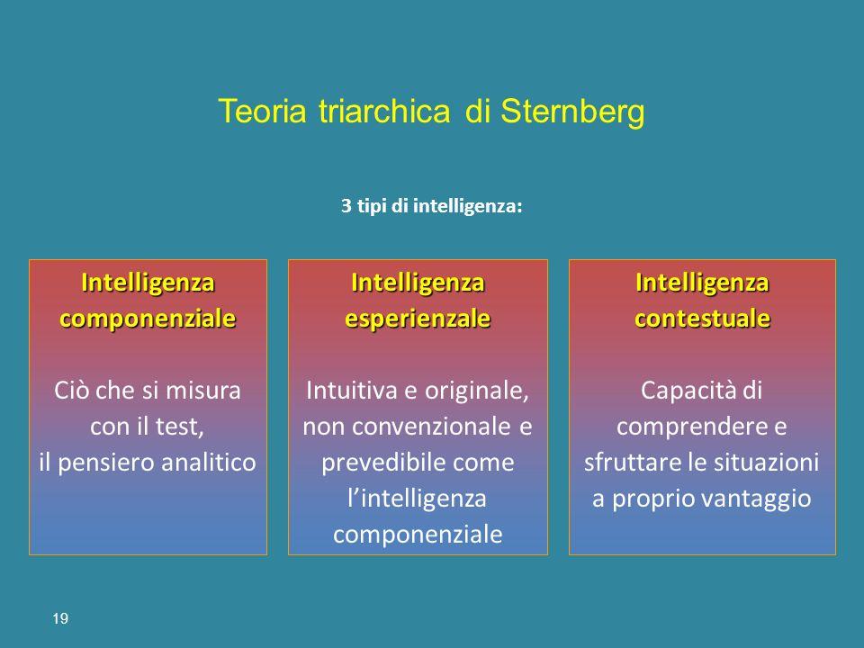 19 Intelligenza componenziale Ciò che si misura con il test, il pensiero analiticoIntelligenzaesperienzale Intuitiva e originale, non convenzionale e