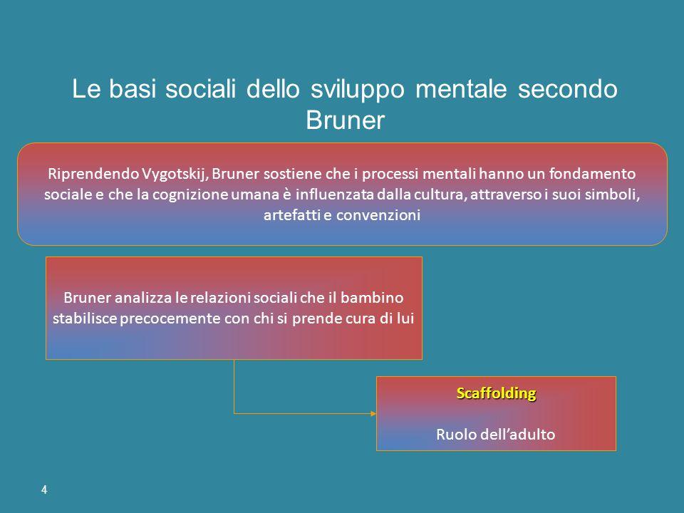 4 Riprendendo Vygotskij, Bruner sostiene che i processi mentali hanno un fondamento sociale e che la cognizione umana è influenzata dalla cultura, att
