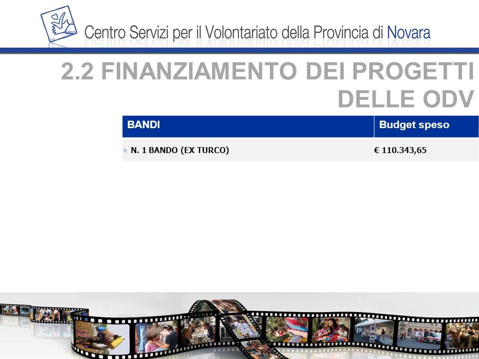 2.2 FINANZIAMENTO DEI PROGETTI DELLE ODV BANDIBudget speso N. 1 BANDO (EX TURCO) 110.343,65