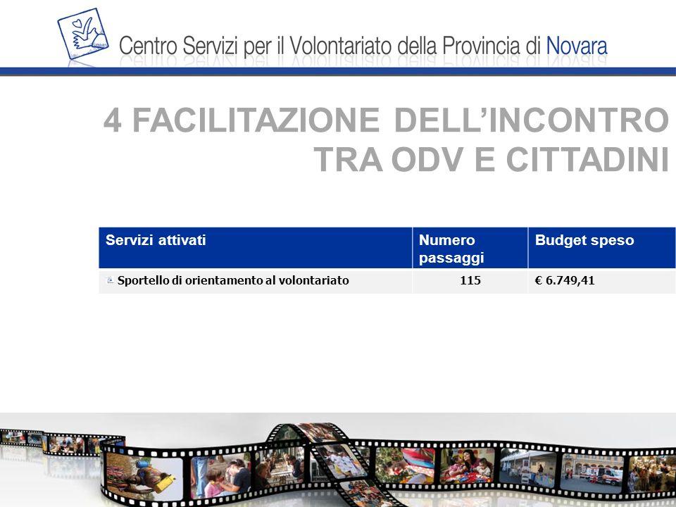 4 FACILITAZIONE DELLINCONTRO TRA ODV E CITTADINI Servizi attivatiNumero passaggi Budget speso Sportello di orientamento al volontariato115 6.749,41