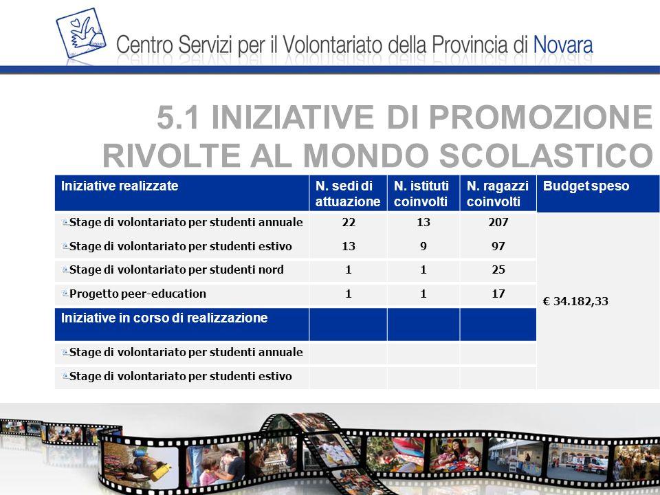 5.1 INIZIATIVE DI PROMOZIONE RIVOLTE AL MONDO SCOLASTICO Iniziative realizzateN.
