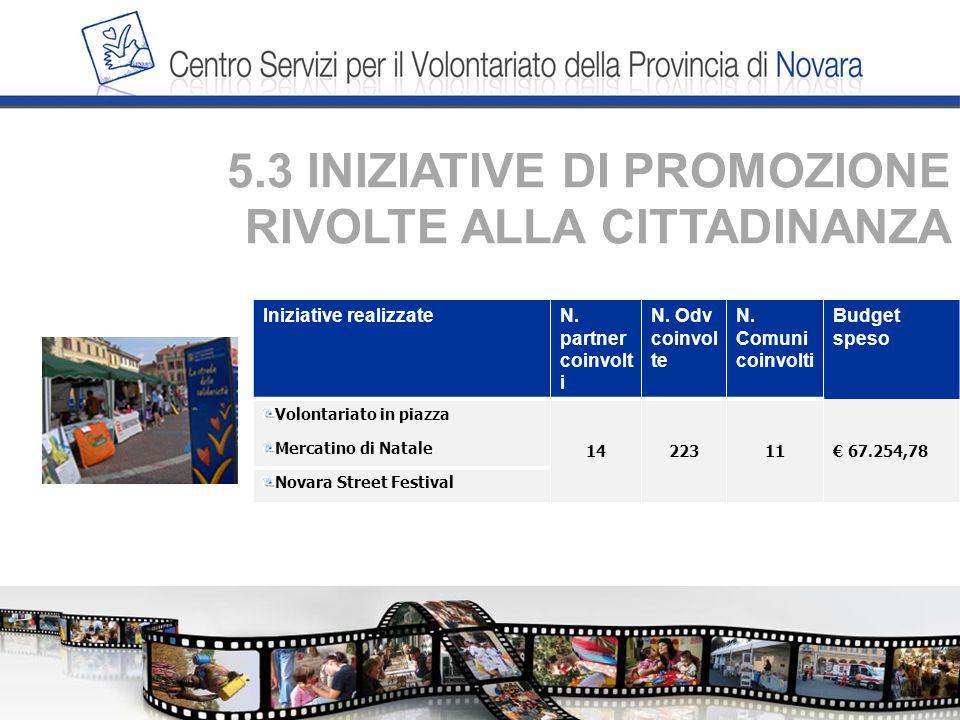 5.3 INIZIATIVE DI PROMOZIONE RIVOLTE ALLA CITTADINANZA Iniziative realizzateN.