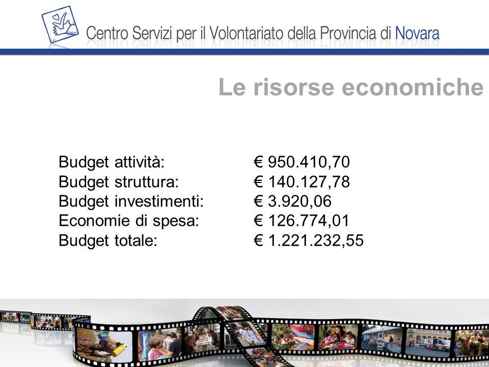 Le risorse economiche Budget attività: 950.410,70 Budget struttura: 140.127,78 Budget investimenti: 3.920,06 Economie di spesa: 126.774,01 Budget totale: 1.221.232,55