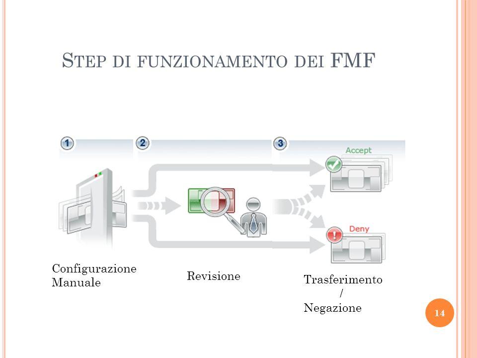 S TEP DI FUNZIONAMENTO DEI FMF 14 Configurazione Manuale Revisione Trasferimento / Negazione