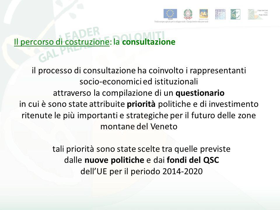 il processo di consultazione ha coinvolto i rappresentanti socio-economici ed istituzionali attraverso la compilazione di un questionario in cui è sono state attribuite priorità politiche e di investimento ritenute le più importanti e strategiche per il futuro delle zone montane del Veneto tali priorità sono state scelte tra quelle previste dalle nuove politiche e dai fondi del QSC dellUE per il periodo 2014-2020 Il percorso di costruzione: la consultazione