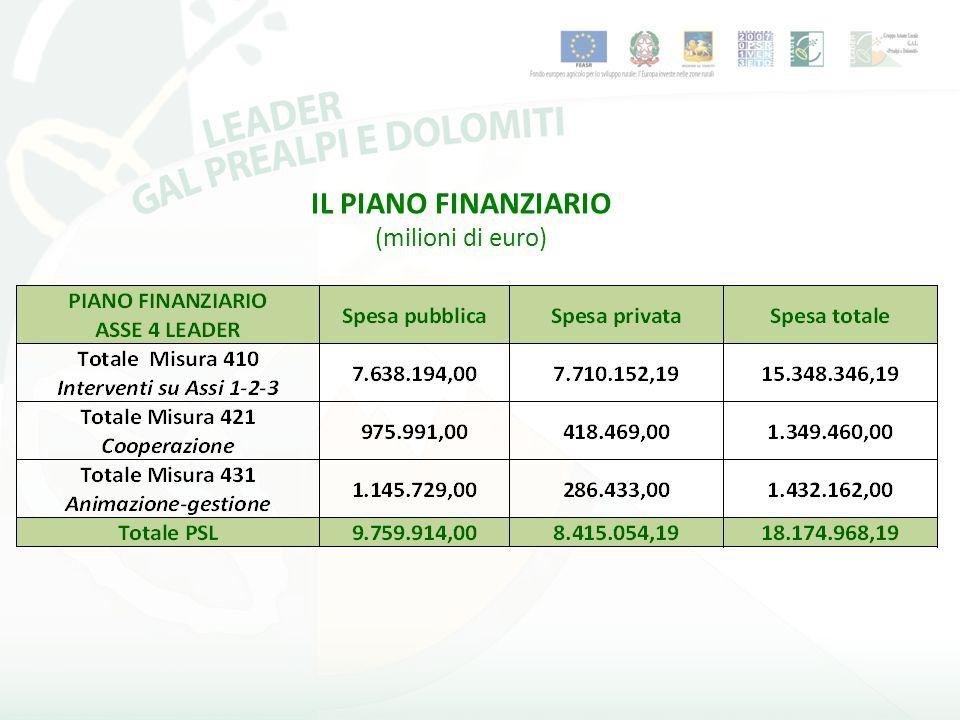 IL PIANO FINANZIARIO (milioni di euro)