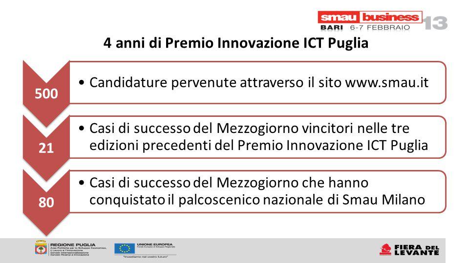 4 anni di Premio Innovazione ICT Puglia 500 Candidature pervenute attraverso il sito www.smau.it 21 Casi di successo del Mezzogiorno vincitori nelle tre edizioni precedenti del Premio Innovazione ICT Puglia 80 Casi di successo del Mezzogiorno che hanno conquistato il palcoscenico nazionale di Smau Milano