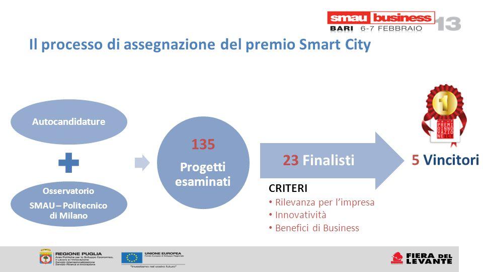Il processo di assegnazione del premio Smart City Autocandidature Osservatorio SMAU – Politecnico di Milano 135 Progetti esaminati 23 Finalisti 5 Vincitori CRITERI Rilevanza per limpresa Innovatività Benefici di Business