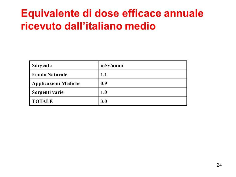 24 SorgentemSv/anno Fondo Naturale1.1 Applicazioni Mediche0.9 Sorgenti varie1.0 TOTALE3.0 Equivalente di dose efficace annuale ricevuto dallitaliano m