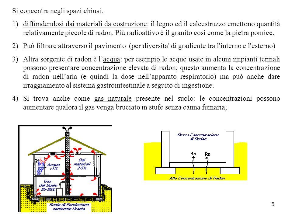5 Si concentra negli spazi chiusi: 1)diffondendosi dai materiali da costruzione: il legno ed il calcestruzzo emettono quantità relativamente piccole d