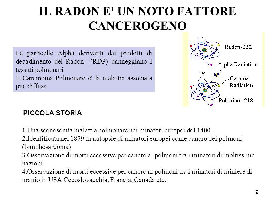 IL RADON E' UN NOTO FATTORE CANCEROGENO 9 Le particelle Alpha derivanti dai prodotti di decadimento del Radon (RDP) danneggiano i tessuti polmonari Il