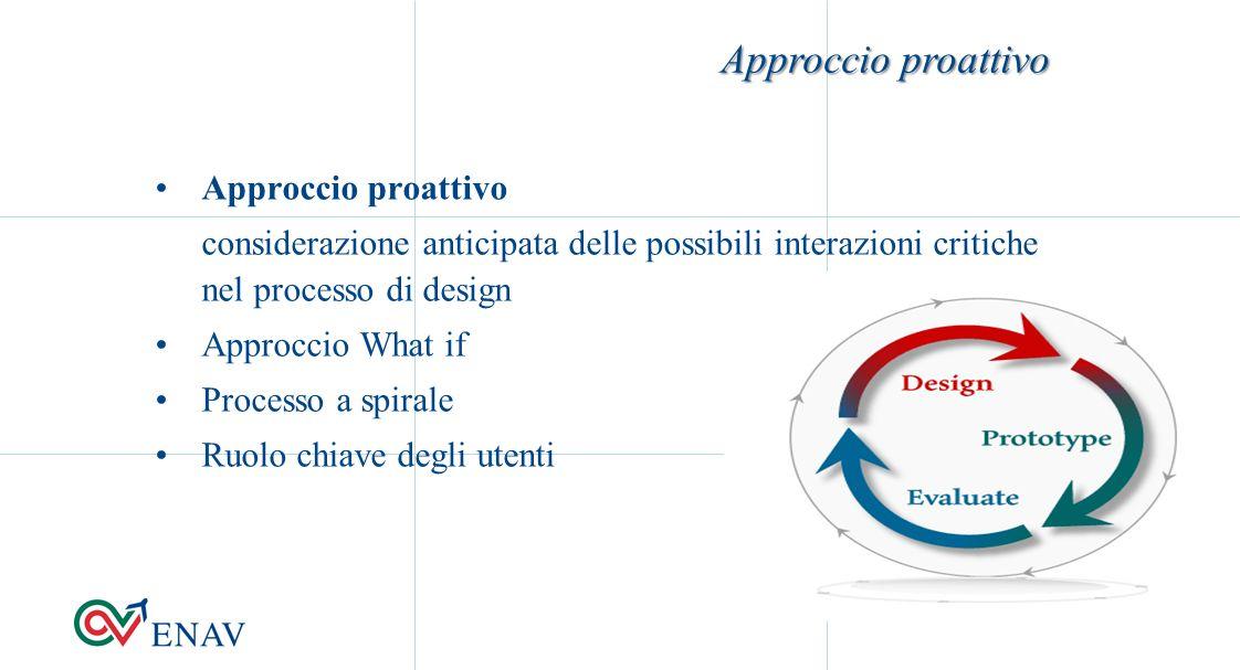 Approccio proattivo considerazione anticipata delle possibili interazioni critiche nel processo di design Approccio What if Processo a spirale Ruolo chiave degli utenti Approccio proattivo