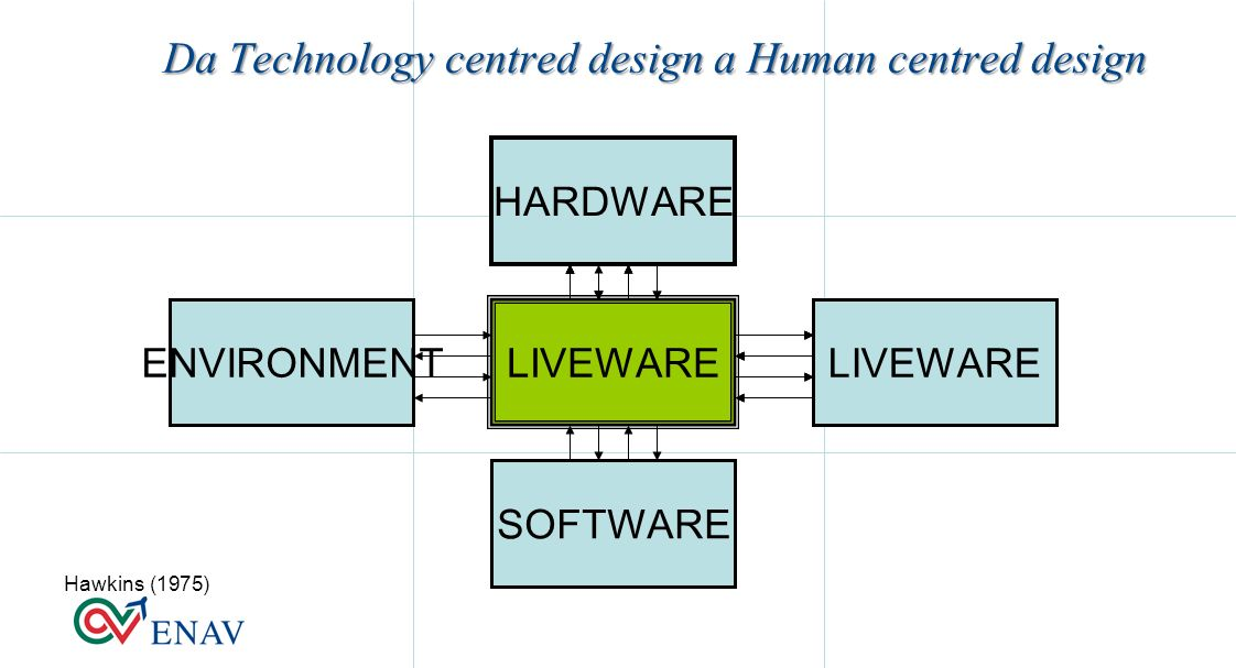 Da Technology centred design a Human centred design Hawkins (1975) HARDWARE LIVEWARE SOFTWARE ENVIRONMENT