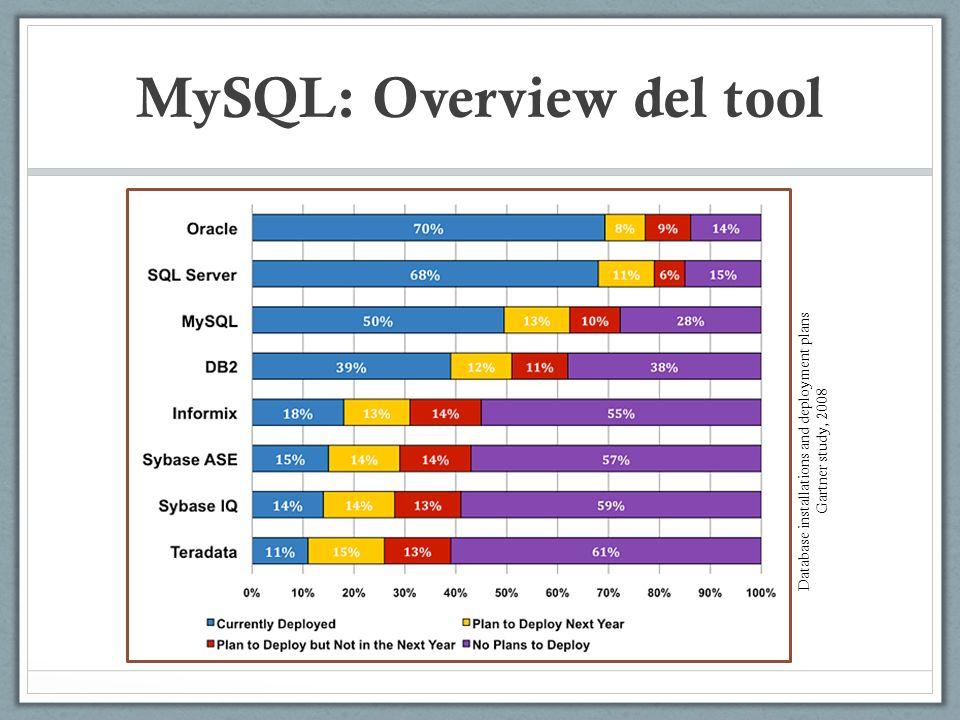 MySQL: Overview del tool Database installations and deployment plans Gartner study, 2008
