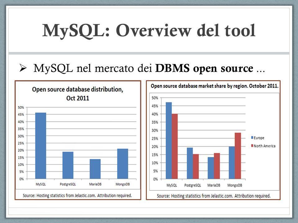 MySQL: Overview del tool MySQL nel mercato dei DBMS open source...