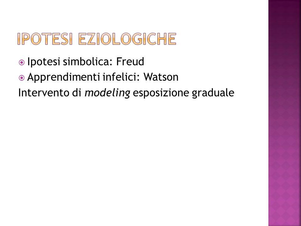 Ipotesi simbolica: Freud Apprendimenti infelici: Watson Intervento di modeling esposizione graduale
