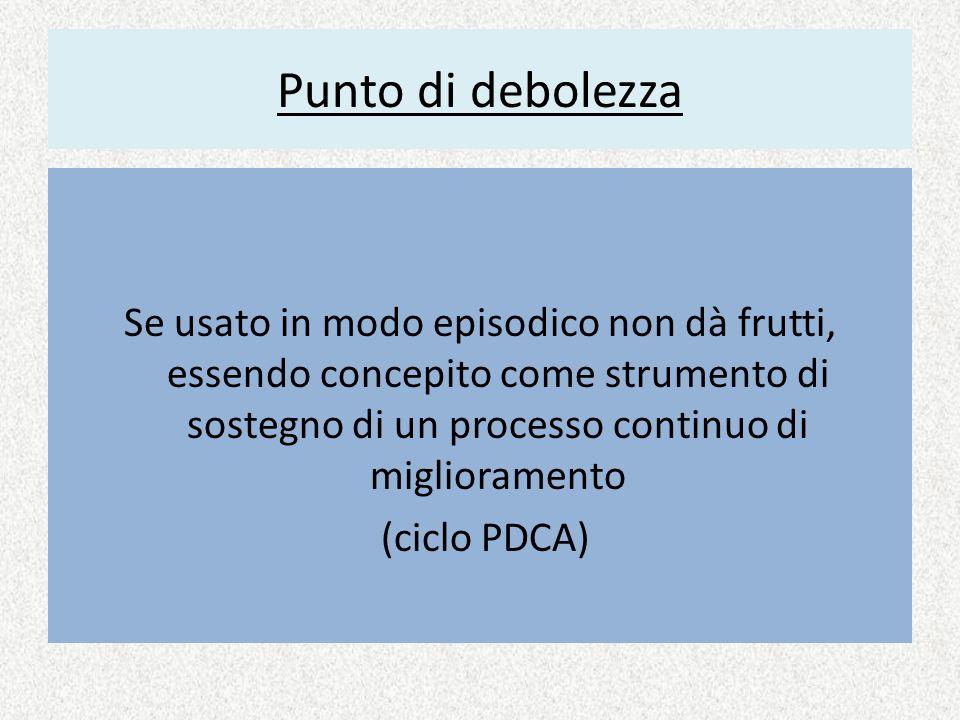 Punto di debolezza Se usato in modo episodico non dà frutti, essendo concepito come strumento di sostegno di un processo continuo di miglioramento (ciclo PDCA)