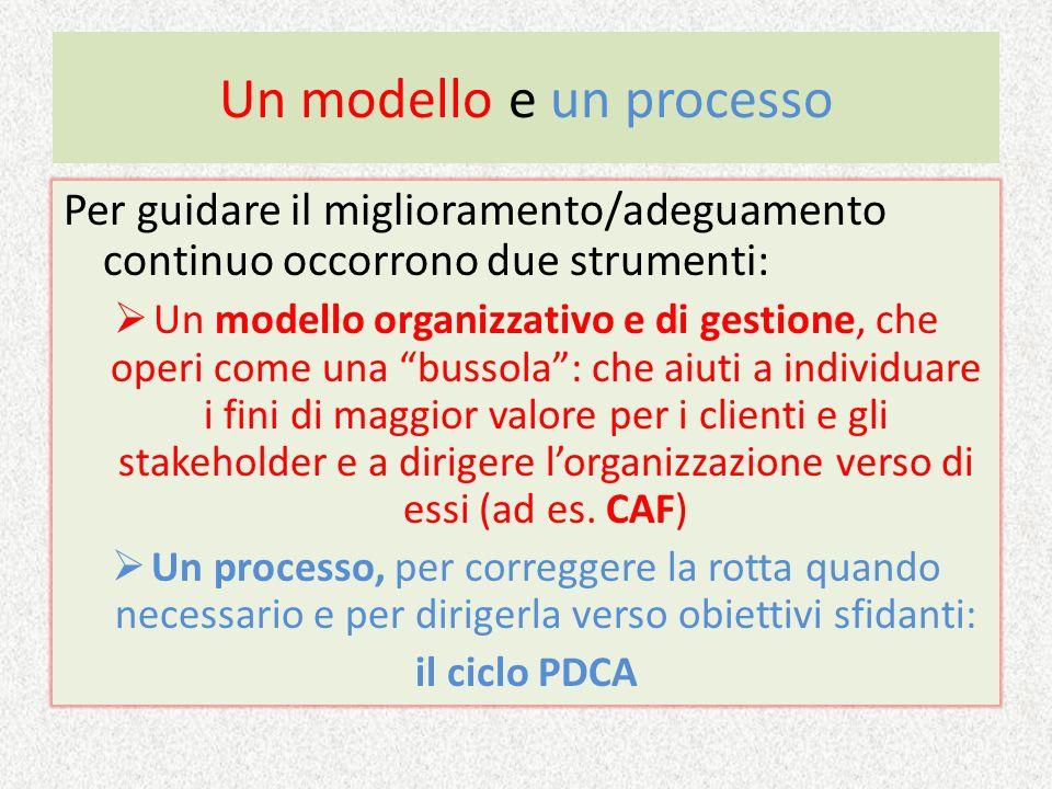 Un modello e un processo Per guidare il miglioramento/adeguamento continuo occorrono due strumenti: Un modello organizzativo e di gestione, che operi