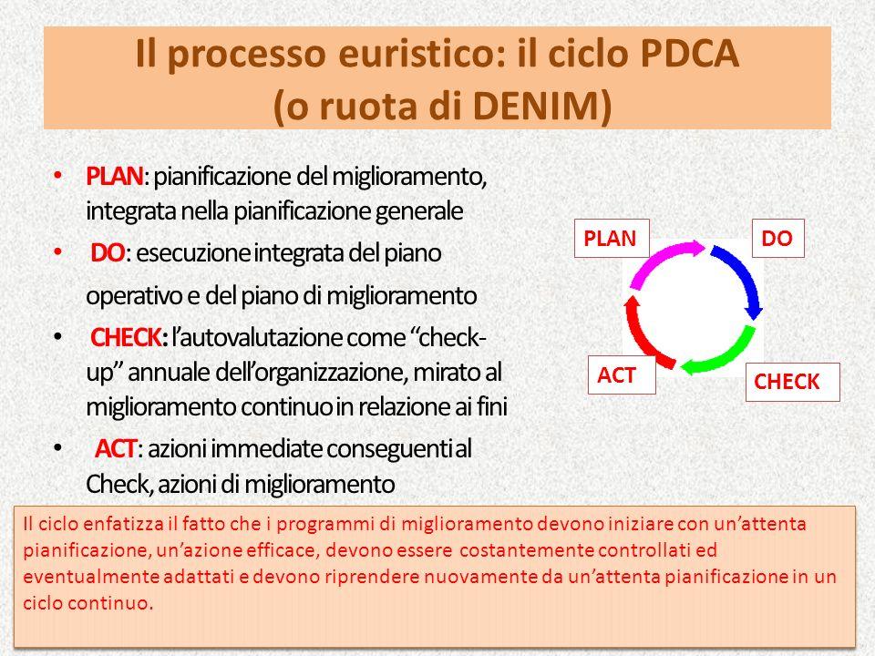 Il processo euristico: il ciclo PDCA (o ruota di DENIM) PLAN: pianificazione del miglioramento, integrata nella pianificazione generale DO: esecuzione