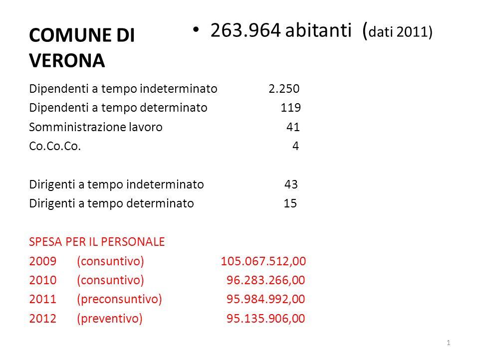 COMUNE DI VERONA 263.964 abitanti ( dati 2011) Dipendenti a tempo indeterminato2.250 Dipendenti a tempo determinato 119 Somministrazione lavoro 41 Co.Co.Co.