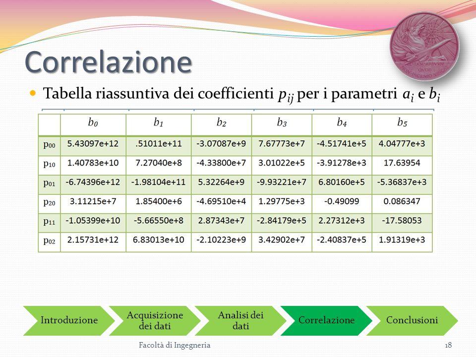 Correlazione Tabella riassuntiva dei coefficienti p ij per i parametri a i e b i Facoltà di Ingegneria18 Introduzione Acquisizione dei dati Analisi de
